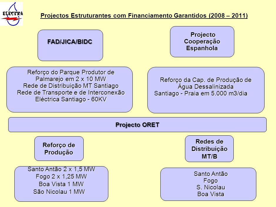 Projectos Estruturantes com Financiamento Garantidos (2008 – 2011) Reforço de Produção Redes de Distribuição MT/B Projecto ORET Santo Antão 2 x 1,5 MW