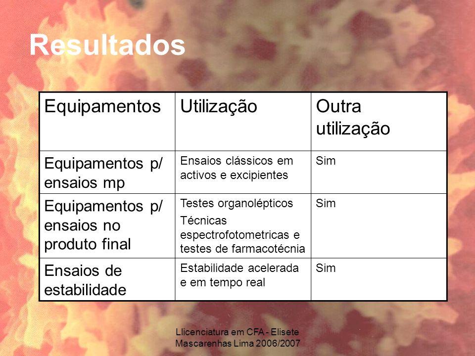 Llicenciatura em CFA - Elisete Mascarenhas Lima 2006/2007 Resultados EquipamentosUtilizaçãoOutra utilização Equipamentos p/ ensaios mp Ensaios clássic