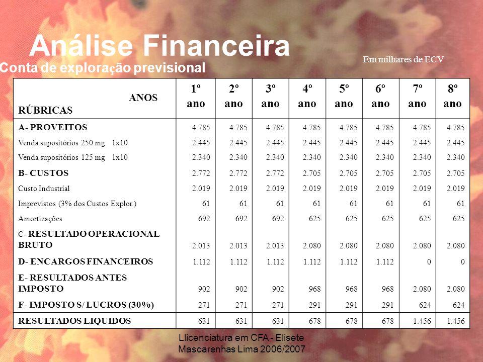 Llicenciatura em CFA - Elisete Mascarenhas Lima 2006/2007 Análise Financeira Em milhares de ECV ANOS RÚBRICAS 1º ano 2º ano 3º ano 4º ano 5º ano 6º an