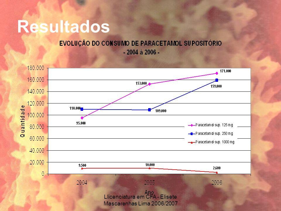 Llicenciatura em CFA - Elisete Mascarenhas Lima 2006/2007 Resultados