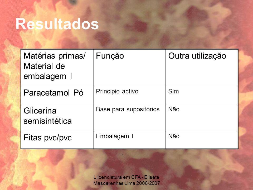 Llicenciatura em CFA - Elisete Mascarenhas Lima 2006/2007 Resultados Matérias primas/ Material de embalagem I FunçãoOutra utilização Paracetamol Pó Pr