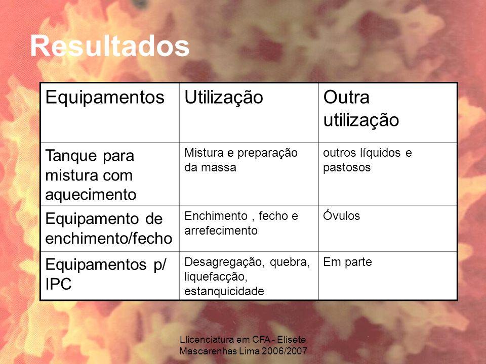 Llicenciatura em CFA - Elisete Mascarenhas Lima 2006/2007 Resultados EquipamentosUtilizaçãoOutra utilização Tanque para mistura com aquecimento Mistur
