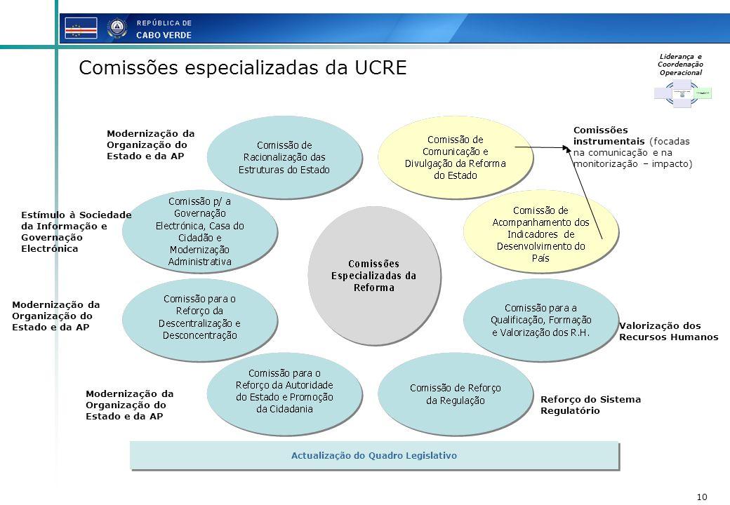 10 Comissões instrumentais (focadas na comunicação e na monitorização – impacto) Modernização da Organização do Estado e da AP Valorização dos Recurso