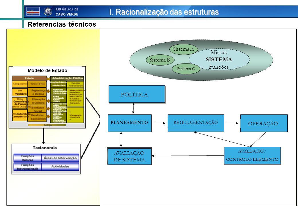 13 Referencias técnicos I. Racionalização das estruturas Modelo de Estado POLÍTICA PLANEAMENTOREGULAMENTAÇÃO OPERAÇÃO AVALIAÇÃO DE SISTEMA AVALIAÇÃO/