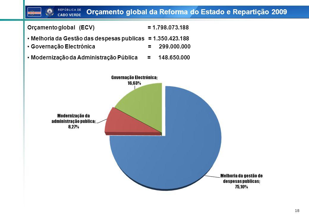 18 Orçamento global da Reforma do Estado e Repartição 2009 Orçamento global (ECV) = 1.798.073.188 Melhoria da Gestão das despesas publicas = 1.350.423
