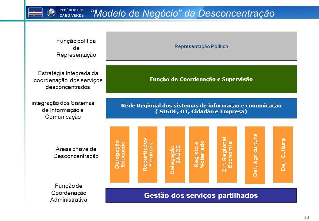23 Modelo de Negócio da Desconcentração Rede Regional dos sistemas de informação e comunicação ( SIGOF, OT, Cidadão e Empresa) Função de Coordenação e