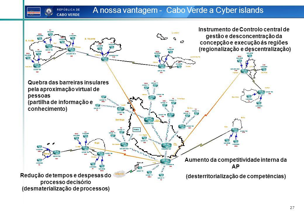 27 A nossa vantagem - Cabo Verde a Cyber islands Aumento da competitividade interna da AP (desterritorialização de competências) Quebra das barreiras