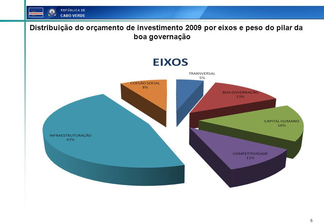 17 Consolidação dos ganhos ao nível da reforma das finanças publicas, designadamente do SIGOF Institucionalização do Sistema Nacional de Seguimento e Avaliação Melhoria e transparência do sistema de Aquisições e mercado publico Reforma da gestão patrimonial do Estado Orçamento 2009 – 1.350.423.188 ecv IV.