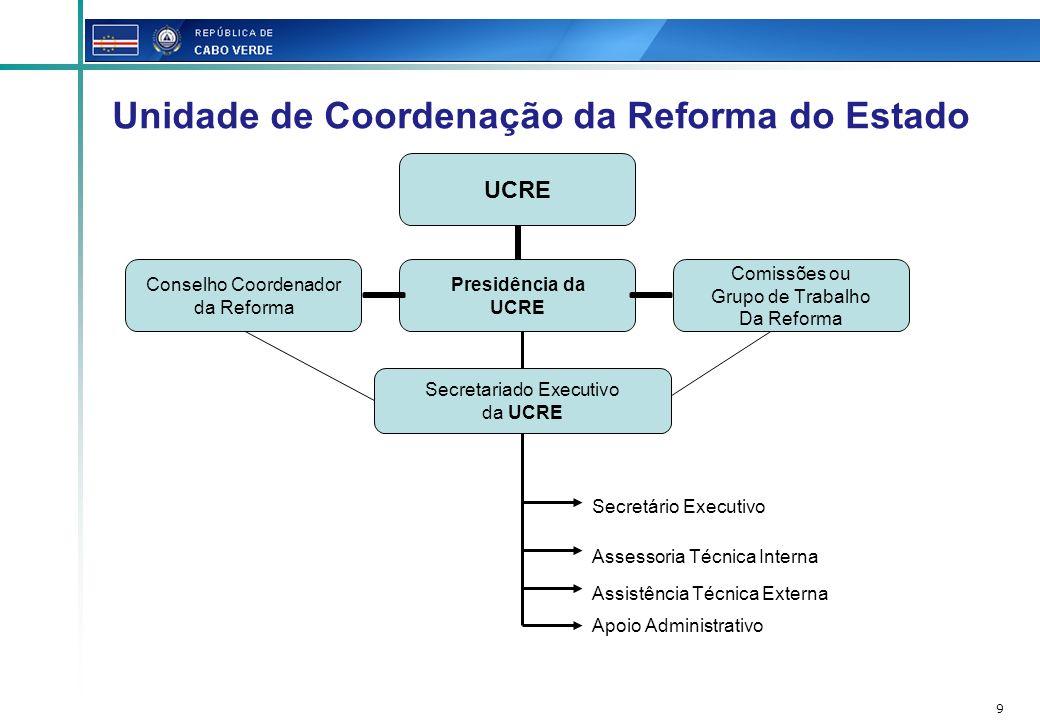 9 Secretariado Executivo da UCRE Secretário Executivo Assessoria Técnica Interna Assistência Técnica Externa Apoio Administrativo Unidade de Coordenaç