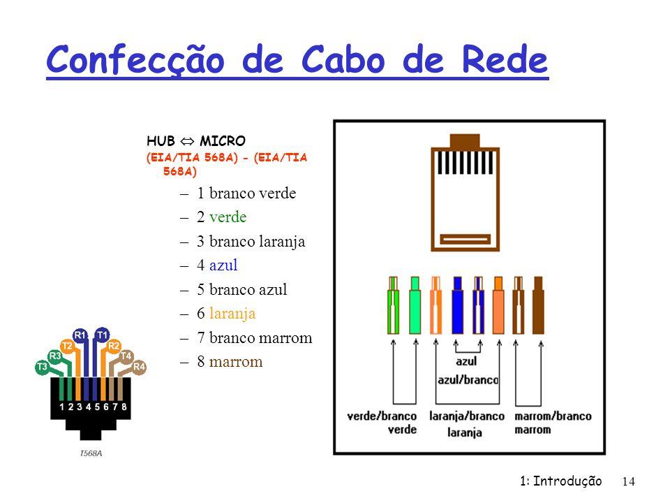 1: Introdução 14 Confecção de Cabo de Rede HUB MICRO (EIA/TIA 568A) - (EIA/TIA 568A) –1 branco verde –2 verde –3 branco laranja –4 azul –5 branco azul