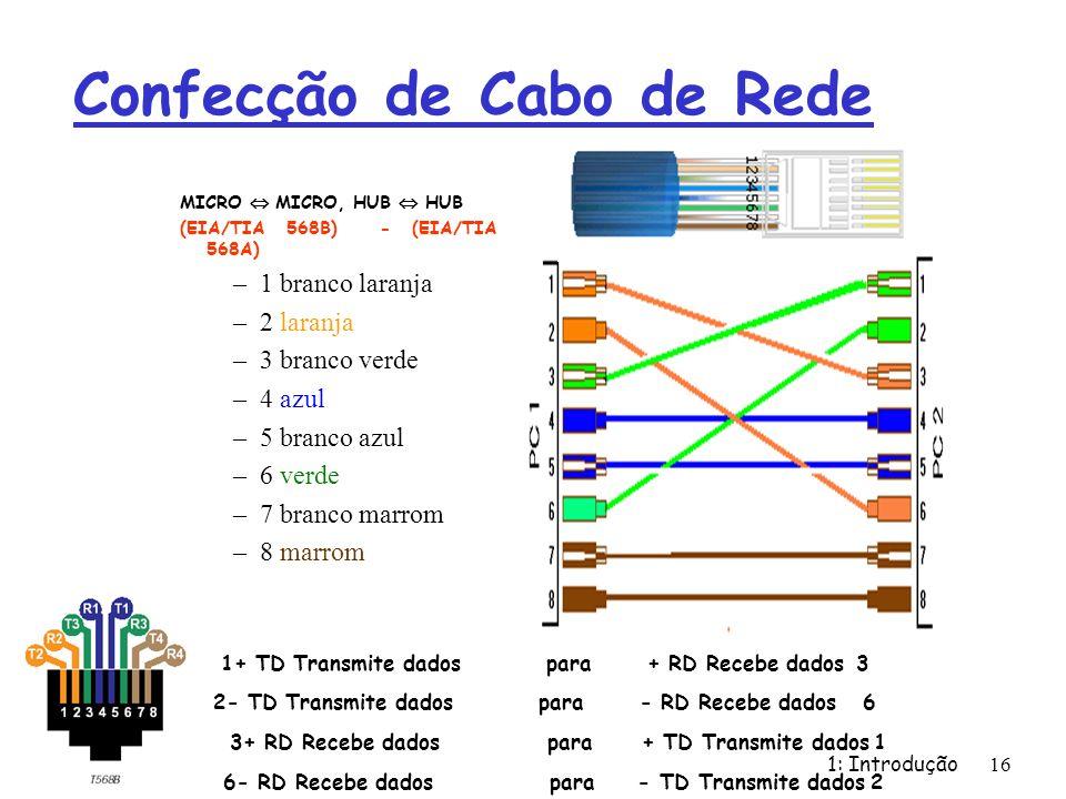 1: Introdução 16 Confecção de Cabo de Rede MICRO MICRO, HUB HUB (EIA/TIA 568B) - (EIA/TIA 568A) –1 branco laranja –2 laranja –3 branco verde –4 azul –