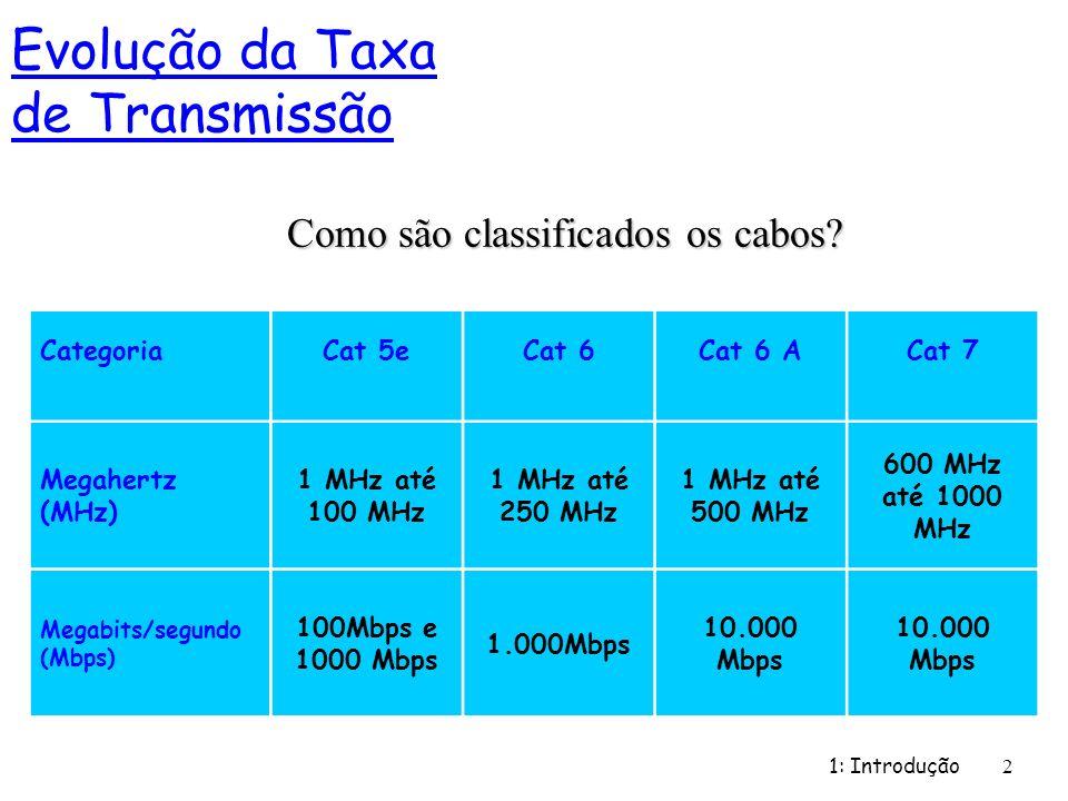 1: Introdução 2 Como são classificados os cabos? Evolução da Taxa de Transmissão CategoriaCat 5eCat 6Cat 6 ACat 7 Megahertz (MHz) 1 MHz até 100 MHz 1