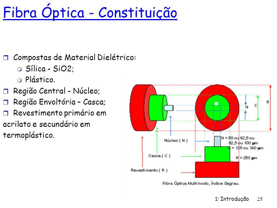 1: Introdução 25 r Compostas de Material Dielétrico: m Sílica - SiO2; m Plástico. r Região Central - Núcleo; r Região Envoltória – Casca; r Revestimen