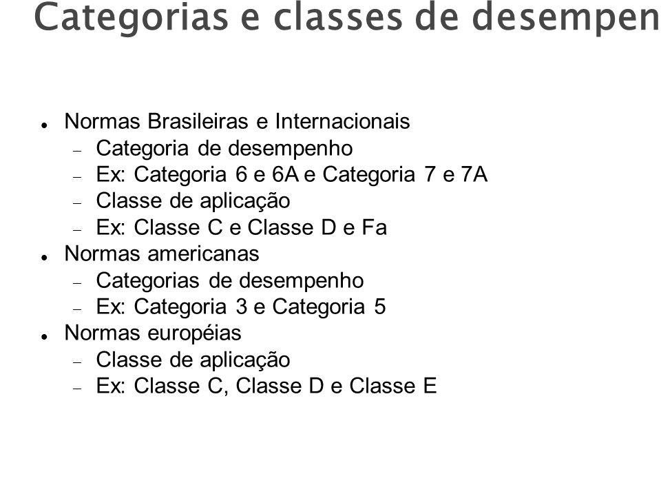Categorias e classes de desempenho Normas Brasileiras e Internacionais Categoria de desempenho Ex: Categoria 6 e 6A e Categoria 7 e 7A Classe de aplicação Ex: Classe C e Classe D e Fa Normas americanas Categorias de desempenho Ex: Categoria 3 e Categoria 5 Normas européias Classe de aplicação Ex: Classe C, Classe D e Classe E