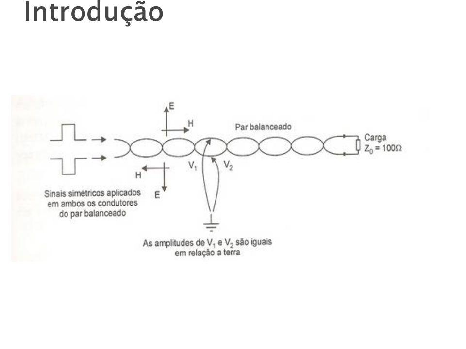 Linha de transmissão uniforme Características elétricas uniformes ao longo do seu comprimento Linha de transmissão eletricamente balanceada Possui condutores eletricamente iguais e simétricos com relação a terra e condutores adjacentes