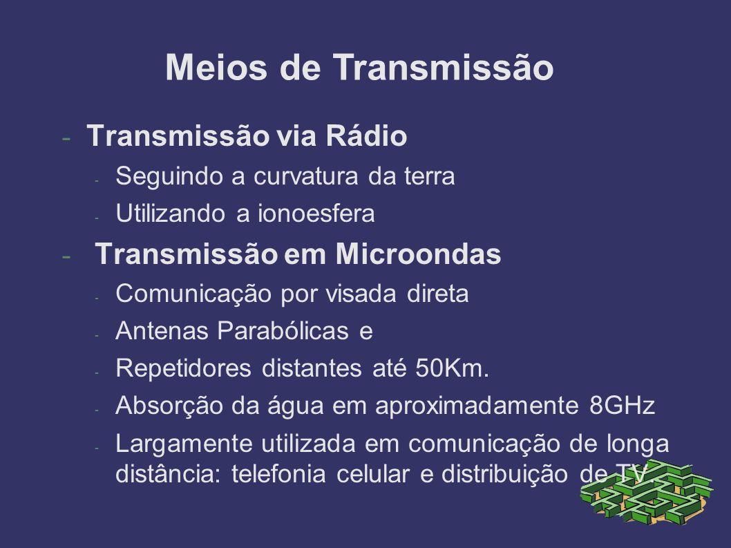 - Transmissão via Rádio - Seguindo a curvatura da terra - Utilizando a ionoesfera - Transmissão em Microondas - Comunicação por visada direta - Antenas Parabólicas e - Repetidores distantes até 50Km.