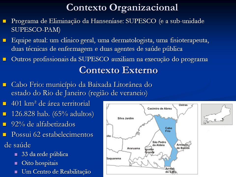 Contexto Externo Cabo Frio: município da Baixada Litorânea do estado do Rio de Janeiro (região de veraneio) Cabo Frio: município da Baixada Litorânea