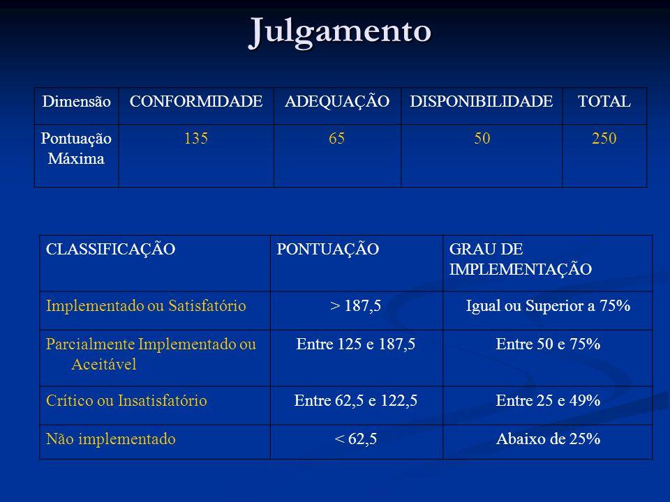 Julgamento CLASSIFICAÇÃOPONTUAÇÃOGRAU DE IMPLEMENTAÇÃO Implementado ou Satisfatório> 187,5Igual ou Superior a 75% Parcialmente Implementado ou Aceitáv