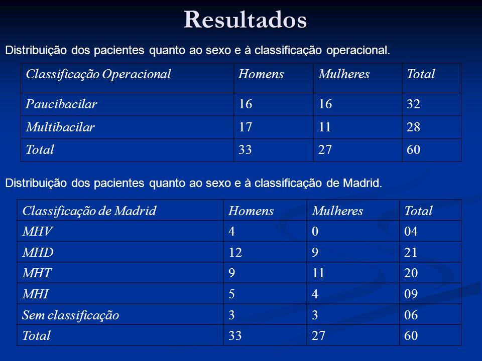 Resultados Distribuição dos pacientes quanto ao sexo e à classificação operacional. Classificação OperacionalHomensMulheresTotal Paucibacilar16 32 Mul