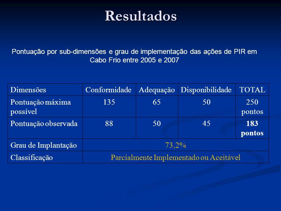 Resultados Pontuação por sub-dimensões e grau de implementação das ações de PIR em Cabo Frio entre 2005 e 2007 DimensõesConformidadeAdequaçãoDisponibilidadeTOTAL Pontuação máxima possível 1356550250 pontos Pontuação observada885045183 pontos Grau de Implantação73,2% ClassificaçãoParcialmente Implementado ou Aceitável