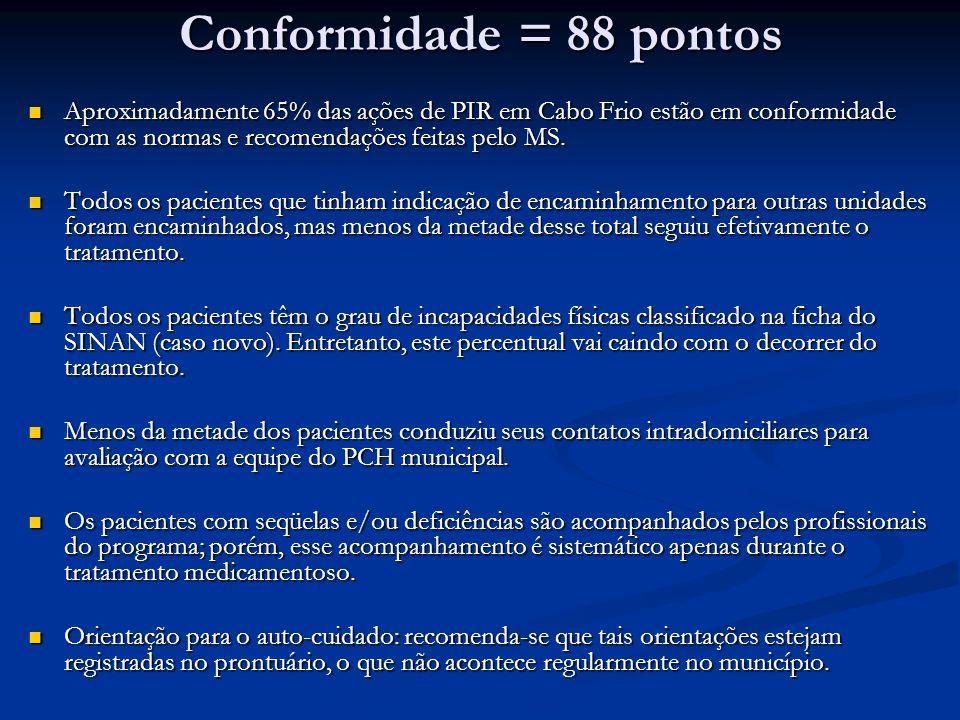 Conformidade = 88 pontos Aproximadamente 65% das ações de PIR em Cabo Frio estão em conformidade com as normas e recomendações feitas pelo MS.