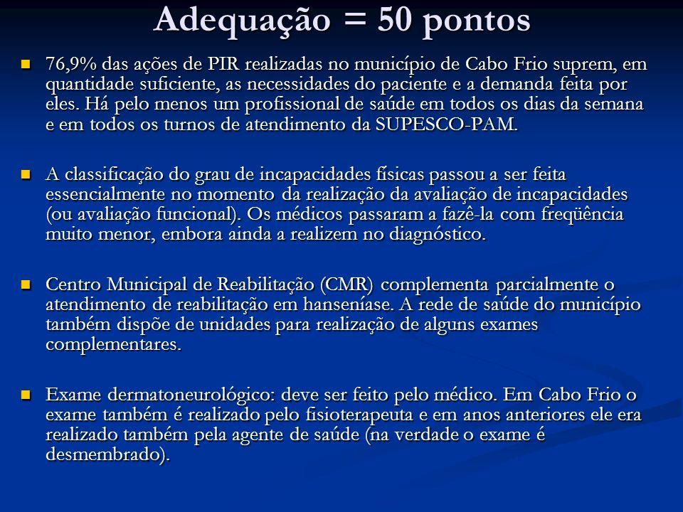 Adequação = 50 pontos 76,9% das ações de PIR realizadas no município de Cabo Frio suprem, em quantidade suficiente, as necessidades do paciente e a demanda feita por eles.