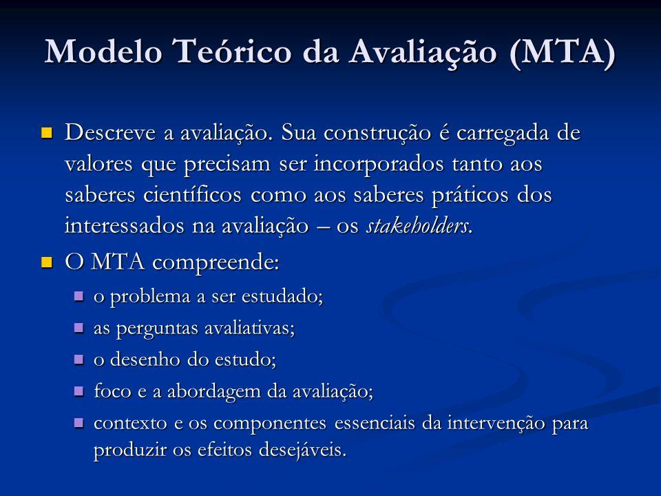 Modelo Teórico da Avaliação (MTA) Descreve a avaliação.