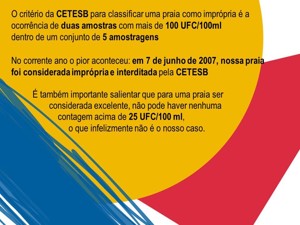 No corrente ano o pior aconteceu: em 7 de junho de 2007, nossa praia foi considerada imprópria e interditada pela CETESB É também importante salientar