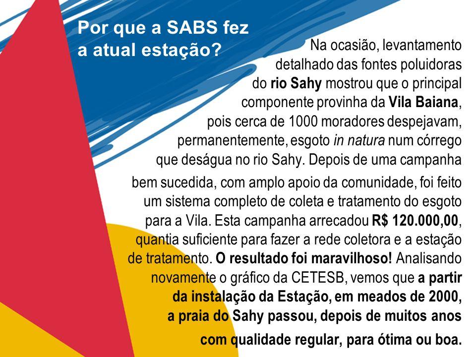 Por que a SABS fez a atual estação? Na ocasião, levantamento detalhado das fontes poluidoras do rio Sahy mostrou que o principal componente provinha d