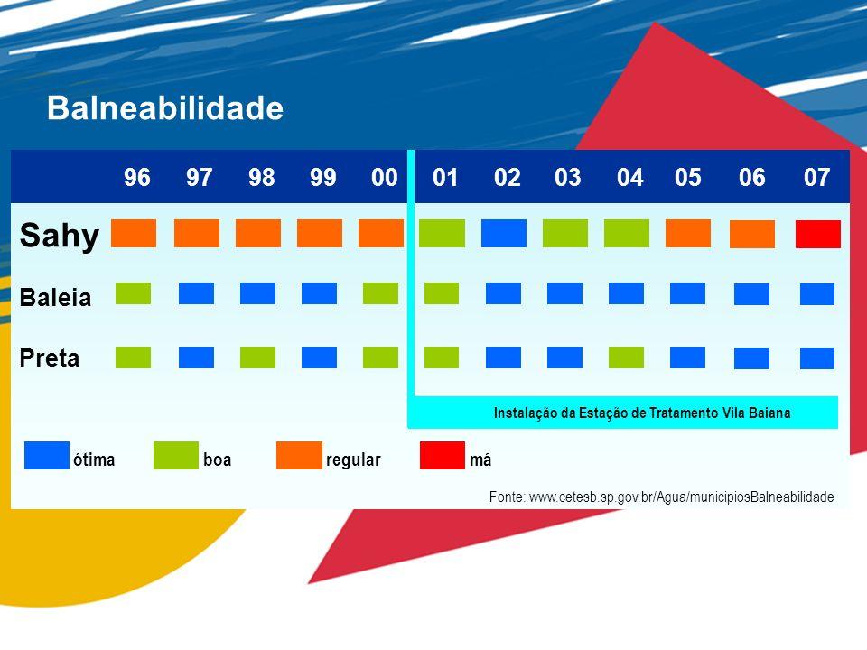 Balneabilidade Sahy Baleia Preta ótimaboaregularmá 96979899000102030405 Fonte: www.cetesb.sp.gov.br/Agua/municipiosBalneabilidade Instalação da Estaçã