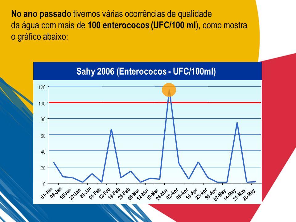 No ano passado tivemos várias ocorrências de qualidade da água com mais de 100 enterococos (UFC/100 ml ), como mostra o gráfico abaixo: Sahy 2006 (Ent