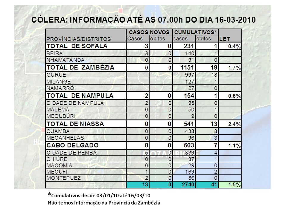 CÓLERA: INFORMAÇÃO ATÉ AS 07.00h DO DIA 16-03-2010 * Cumulativos desde 03/01/10 até 16/03/10 Não temos informação da Província da Zambézia