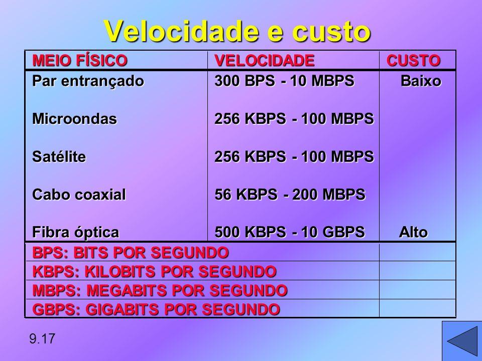 Canais de comunicação Velocidade de Transmissão: Bits por Segundo (BPS) ou BaudVelocidade de Transmissão: Bits por Segundo (BPS) ou Baud Largura de ba