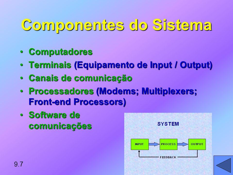 Componentes do Sistema ComputadoresComputadores Terminais (Equipamento de Input / Output)Terminais (Equipamento de Input / Output) Canais de comunicaçãoCanais de comunicação Processadores (Modems; Multiplexers; Front-end Processors)Processadores (Modems; Multiplexers; Front-end Processors) Software de comunicaçõesSoftware de comunicações 9.7