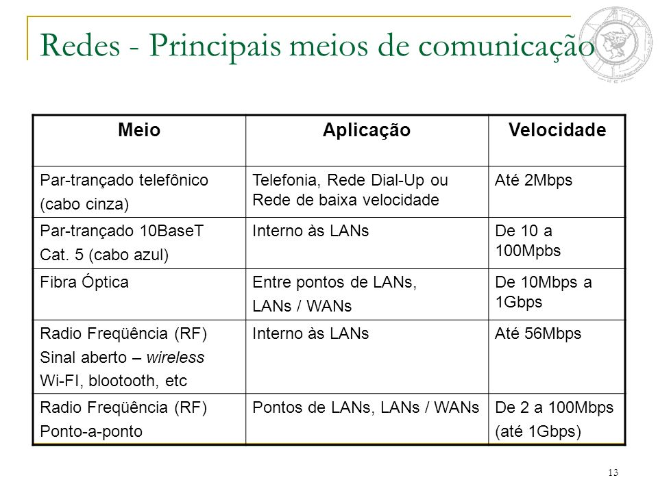 13 Redes - Principais meios de comunicação MeioAplicaçãoVelocidade Par-trançado telefônico (cabo cinza) Telefonia, Rede Dial-Up ou Rede de baixa veloc