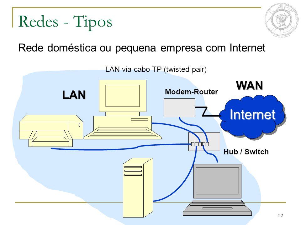 22 Redes - Tipos Rede doméstica ou pequena empresa com Internet Internet WAN Modem-Router LAN via cabo TP (twisted-pair) Hub / Switch LAN