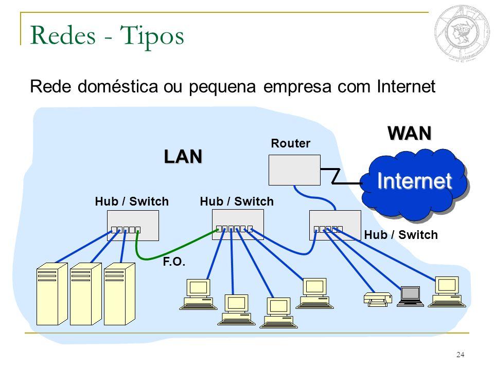 24 Redes - Tipos Rede doméstica ou pequena empresa com Internet LAN Internet WAN Router Hub / Switch F.O.