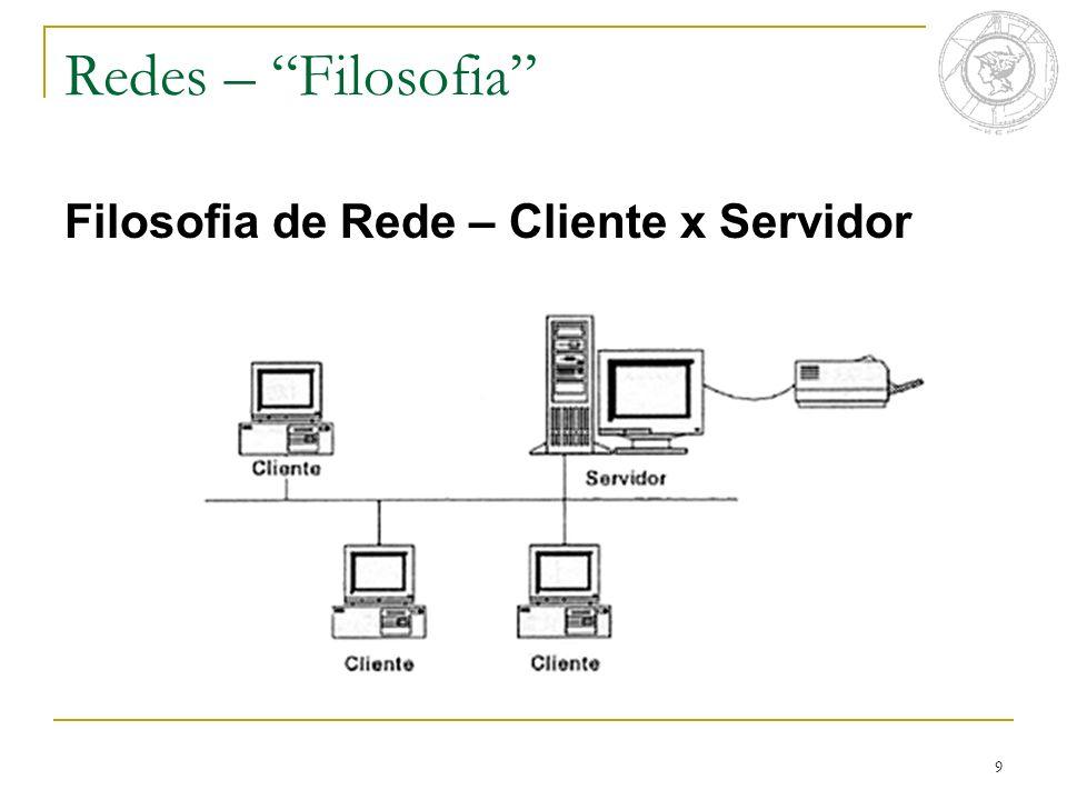 9 Filosofia de Rede – Cliente x Servidor Redes – Filosofia