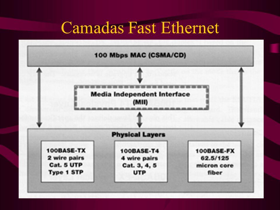 Camadas Fast Ethernet
