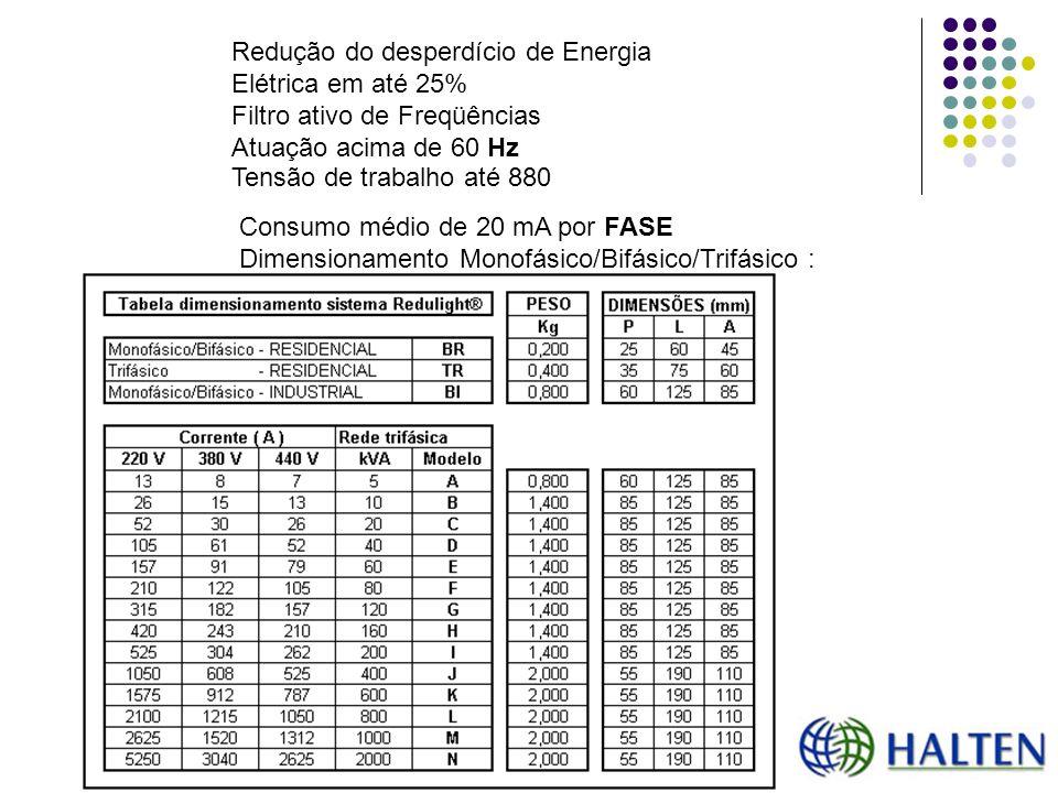 Consumo médio de 20 mA por FASE Dimensionamento Monofásico/Bifásico/Trifásico : Redução do desperdício de Energia Elétrica em até 25% Filtro ativo de