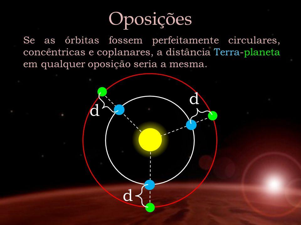 Oposições Se as órbitas fossem perfeitamente circulares, concêntricas e coplanares, a distância Terra-planeta em qualquer oposição seria a mesma. d d