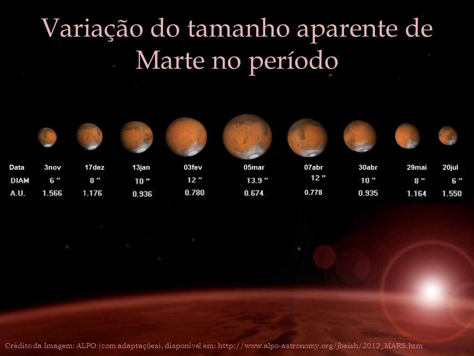 Variação do tamanho aparente de Marte no período Crédito da Imagem: ALPO (com adaptações), disponível em: http://www.alpo-astronomy.org/jbeish/2012_MA