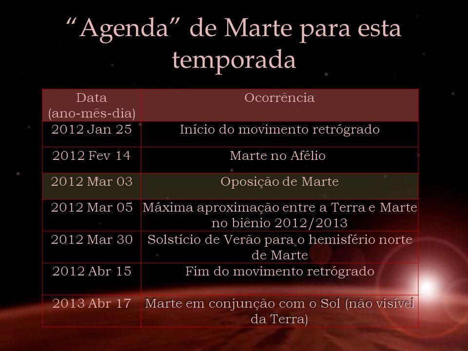 Agenda de Marte para esta temporada Data (ano-mês-dia) Ocorrência 2012 Jan 25Início do movimento retrógrado 2012 Fev 14Marte no Afélio 2012 Mar 03Opos