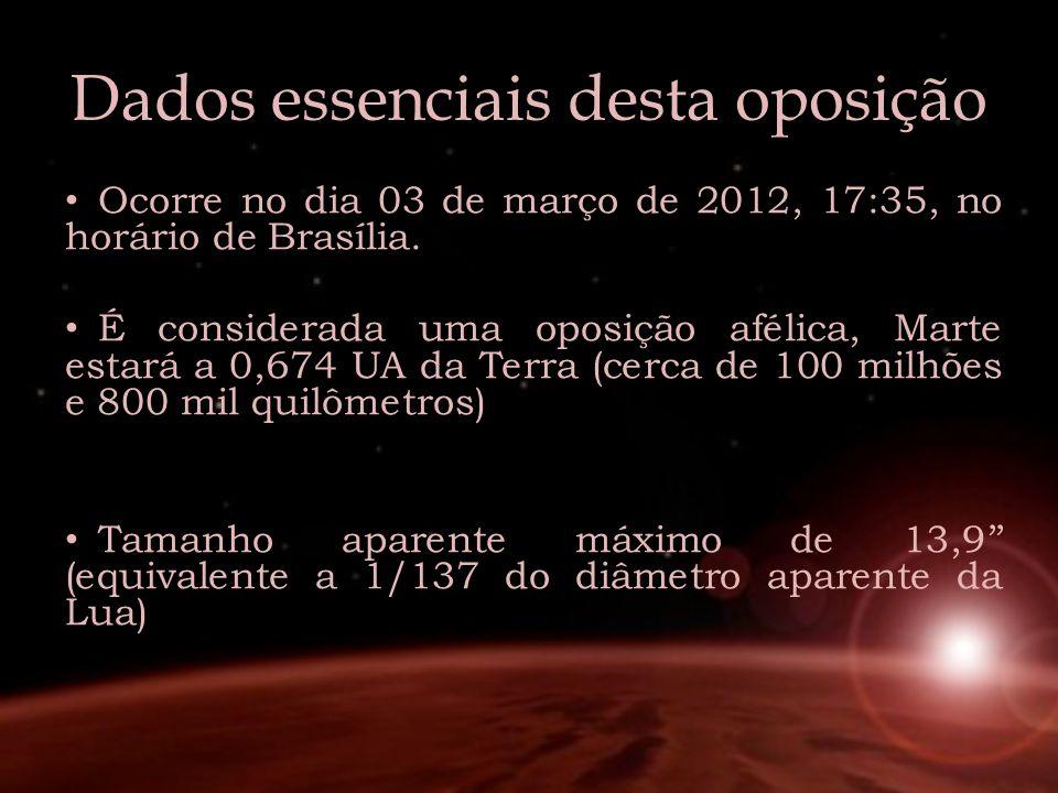 Dados essenciais desta oposição Ocorre no dia 03 de março de 2012, 17:35, no horário de Brasília. É considerada uma oposição afélica, Marte estará a 0