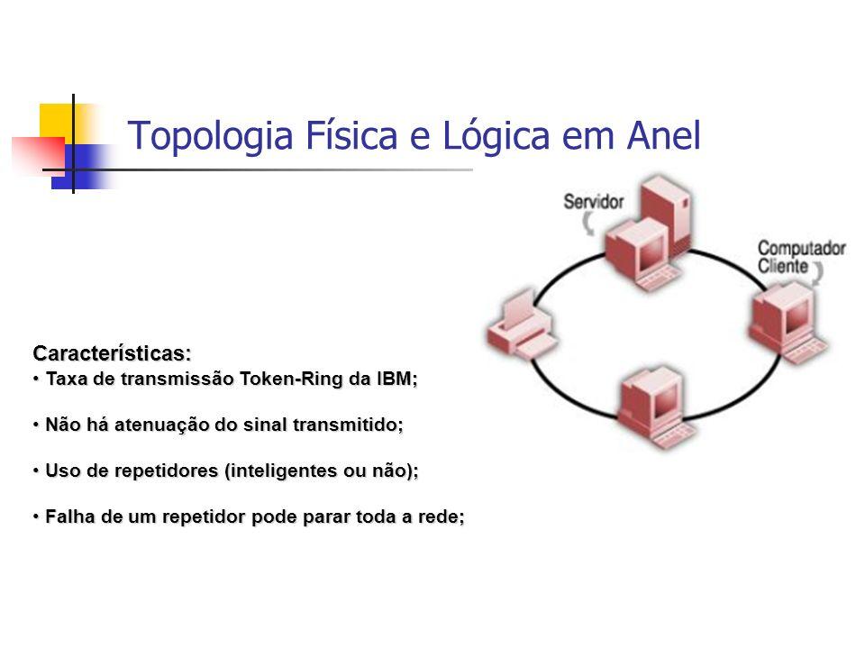 Características: Taxa de transmissão Token-Ring da IBM; Taxa de transmissão Token-Ring da IBM; Não há atenuação do sinal transmitido; Não há atenuação do sinal transmitido; Uso de repetidores (inteligentes ou não); Uso de repetidores (inteligentes ou não); Falha de um repetidor pode parar toda a rede; Falha de um repetidor pode parar toda a rede; Topologia Física e Lógica em Anel