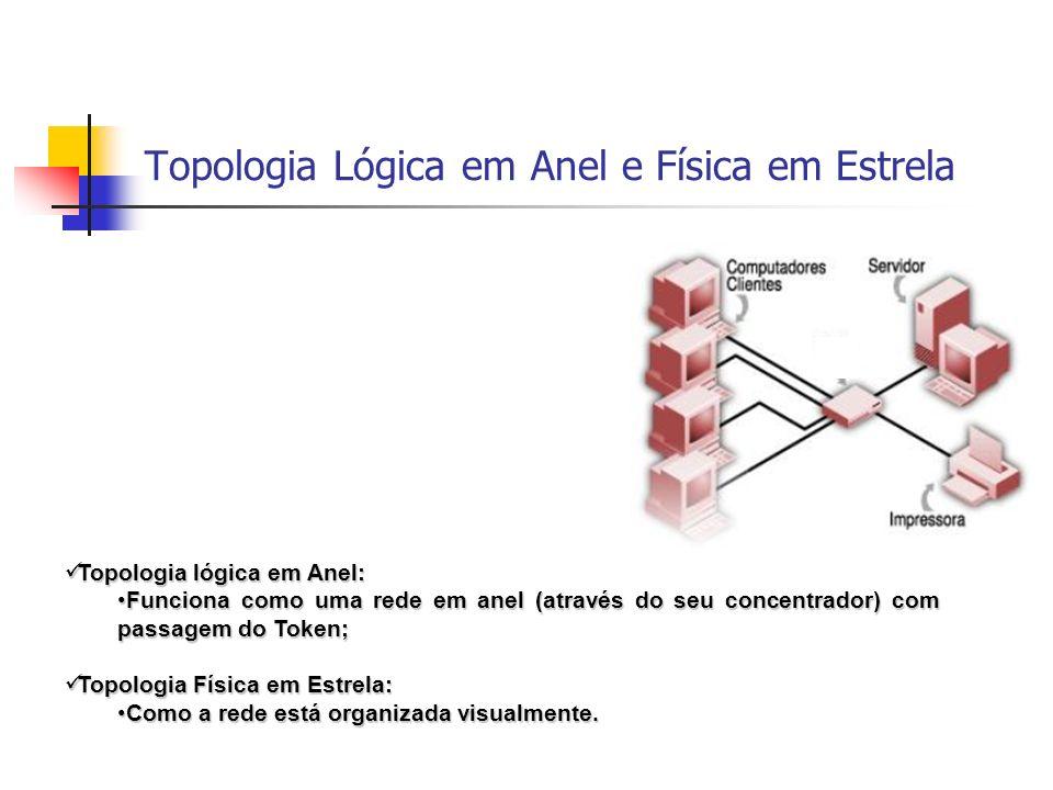 Topologia Lógica em Anel e Física em Estrela Topologia lógica em Anel: Topologia lógica em Anel: Funciona como uma rede em anel (através do seu concentrador) com passagem do Token;Funciona como uma rede em anel (através do seu concentrador) com passagem do Token; Topologia Física em Estrela: Topologia Física em Estrela: Como a rede está organizada visualmente.Como a rede está organizada visualmente.
