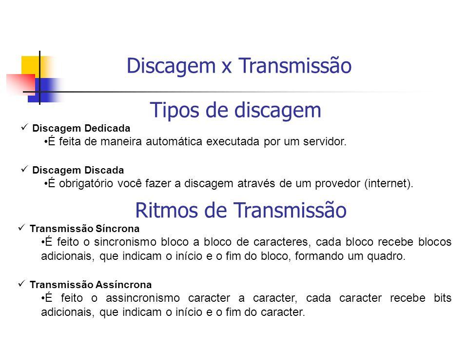 Tipos de discagem Discagem Dedicada É feita de maneira automática executada por um servidor.