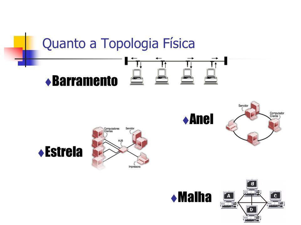 Quanto a Topologia Física Anel Malha Barramento Estrela
