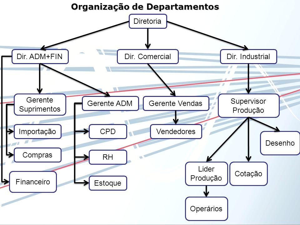 Dir. Comercial Organização de Departamentos Dir. ADM+FINDir. Industrial Gerente ADMGerente Vendas Gerente Suprimentos Supervisor Produção Estoque CPD