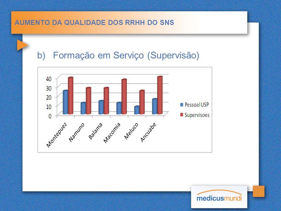 AUMENTO DA QUALIDADE DOS RRHH DO SNS b)Formação em Serviço (Supervisão)
